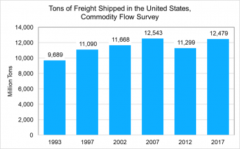 Tons of freight shipped in the United States, commodity flow survey (million tons)