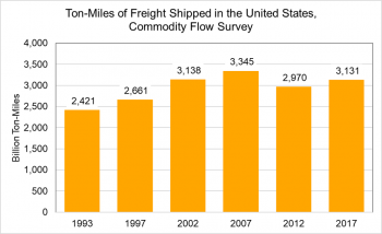 Ton-miles of freight shipped in the United States, commodity flow survey (billion ton-miles)