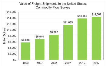 Value of freight shipments in the United States, commondity flow survey (billion dollars)