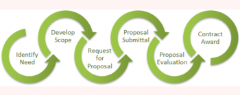 This flowchart shows the major steps in the PPPO procurement process.