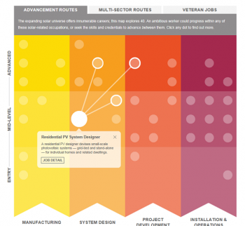 A matrix of yellow, light orange, dark orange and purple columns showing white dots denoting various careers in the solar industry.