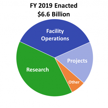 The SC FY19 budget  of $6.6B supports a portfolio of basic research, which includes grants and contracts supporting over 25,000 researchers, including students, located at over 300 institutions and at all 17 DOE national laboratories.