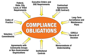 EMS Compliance Obligations