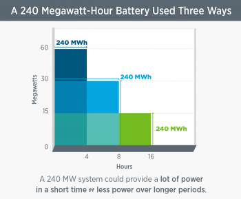 240 megawatt-hour battery used three ways