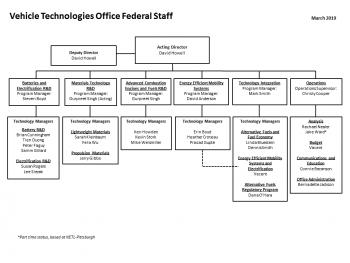 VTO organization chart - March 2019
