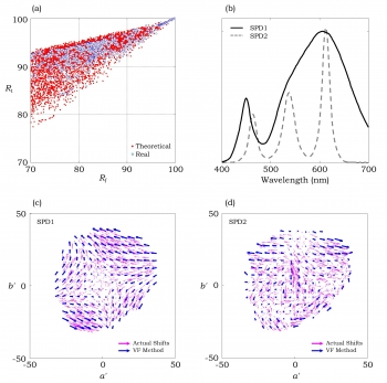 Four charts showing correlation between Rf and Rt for the large SPD set; examples of two SPDs having a same value of Rf, but different values of Rt; and corresponding vector field maps for these SPDs.