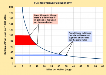 Fuel use versus fuel economy. From 10 mpg to 15 mpg there is a difference of 33 gal. of fuel used per thousand miles. From 30 mpg to 35 mpg there is a difference of 5 gal. of fuel used per thousand miles.