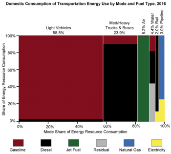 Domestic consumption of transportation energy use by mode and fuel type in 2016. Modes include light vehicles, med/heavy trucks and buses, air, water, rail, and pipeline. Fuel types include gasoline, diesel, jet fuel, residual, natural gas, electricity.
