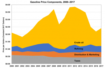 Gasoline price components from 2000 to 2017. Components are crude oil, refining, distribution and marketing, and taxes.