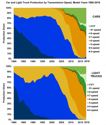 Car and Light Truck Production by Transmission Speed, Model Years 1980-2018