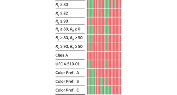 Chart showing performance of color rendition specification criteria for the Esposito and Houser dataset.