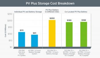 Solar plus storage cost breakdown
