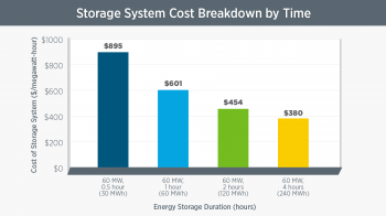 Battery storage cost by time