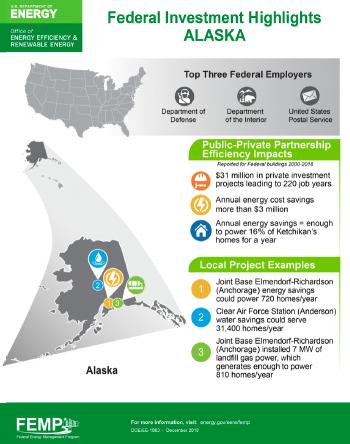 Screenshot of Alaska's federal investment highlights.