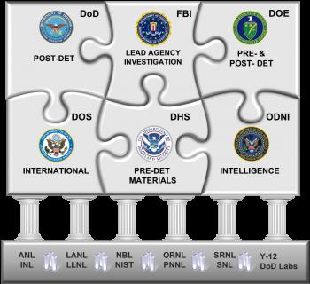 A puzzle explaining interagency partnerships on nuclear forensics