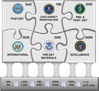 A puzzle explaining interagency partnerships on nuclear forensics
