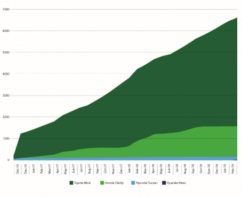 Graphic showing increasing sales of fuel cells