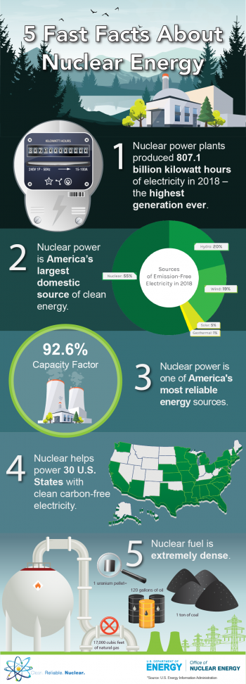 Infographic that explains 5 fast facts about nuclear energy including clean energy sources, capacity factor, energy density, generation and how many states nuclear powers.