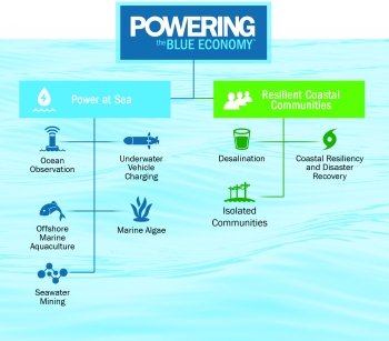 Diagram from the Powering the Blue Economy report.