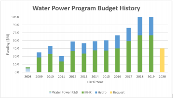 Chart of WPTO budget history.