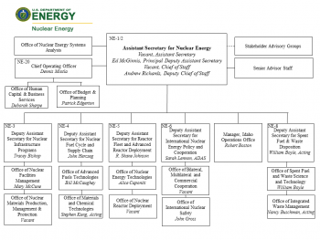Office of Nuclear Energy Organizational Structure