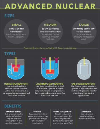 Infographic that explains advanced nuclear sizes, types and benefits