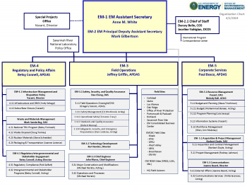 EM Organizational Chart