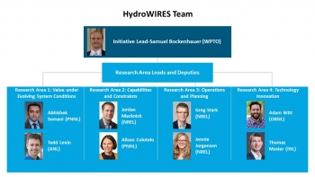 Organization chart for HydroWIRES.