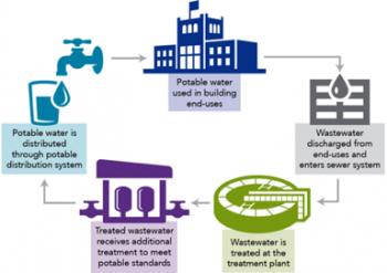 Best Management Practice 14 Alternative Water Sources Department Of Energy