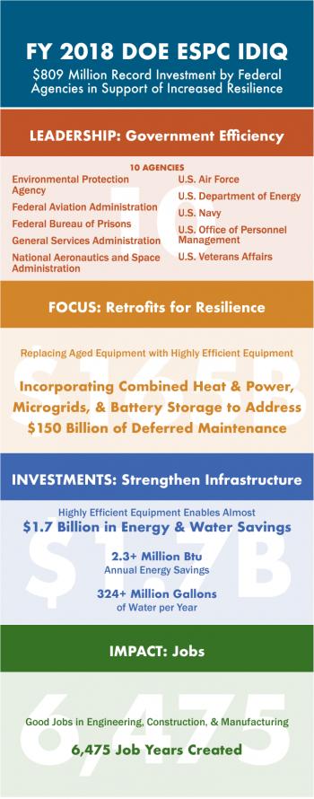 Infographic of the FY 2018 DOE ESPC IDIQ achievements.
