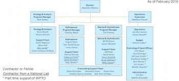 Organization chart for WPTO.
