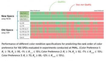 Chart showing performance of different color rendition specifications for predicting the rank order of color preference for 166 SPDs evaluated in experiments conducted at PNNL.