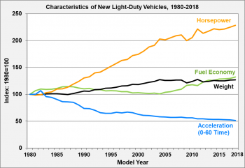 Characteristics (horsepower, fuel economy, weight, and acceleration) of new light-duty vehicles from 1980 to 2018.