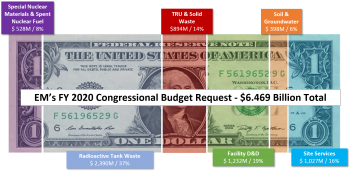 EM's FY 2020 Congressional Budget Request - $6.469 Billion Total