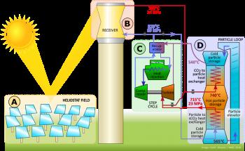 Gen3 CSP energy storage system