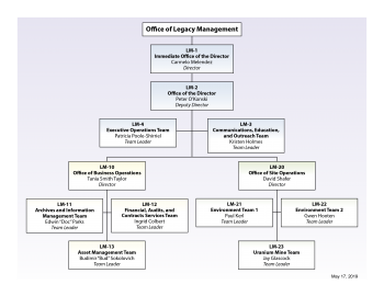 Legacy Management Organization Chart