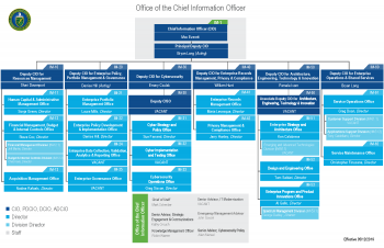 OCIO Organization Chart, effective 5/12/19