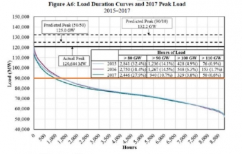 A load duration curve illustrates this concept. It shows the real number of hours per year that a quantity of load is needed by Midcontinent Independent System Operator (MISO). The horizontal axis shows the number of hours in a year.
