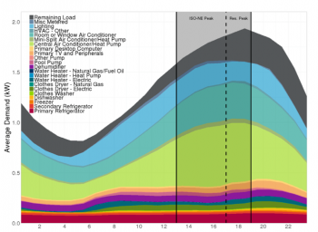 Figure 1. Massachusetts summer peak day end use load shapes (Source: Navigant for the Electric and Gas Program Administrators of Massachusetts)