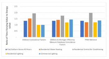Figure 5. Ratio of total time-varying value of energy savings to energy-related savings value, by measure with three savings assumptions.