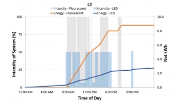 A chart with gray and blue bars that show the intensity setting of an LED lighting system at different times for fluorescent and LED systems respectively (left axis), while orange and blue lines show the cumulative energy use of the fluorescent and LED sy