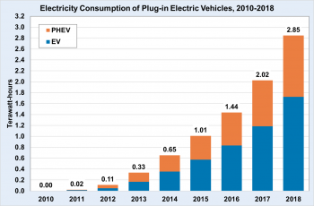 Electricity consumption of plug-in electric vehicles from 2010 to 2018. In 2010 the amount was 0.00. In 2018 the amount was 2.85 terawatt-hours for PHEV and EV vehicles.