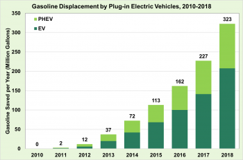 Gasoline displacement by plug-in electric vehicles from 2010 to 2018