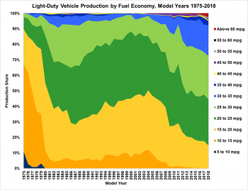 Light-duty vehicle production by fuel economy for model years 1975-2018