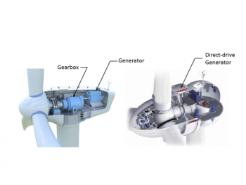gearbox generator wind may