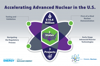 Photo of an atom with the title Accelerating Advanced Nuclear