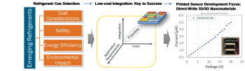 Flow chart, graphic and line graph side by side: Direct-Write Printed Sensor Development for Refrigerant Leak Detection.