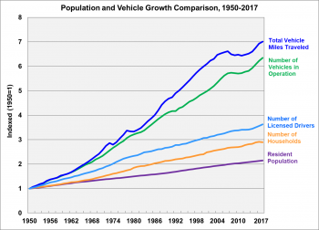 Population and vehicle growth comparison, 1950 to 2017. Graph shows resident population, number of households, number of licensed drivers, number of vehicles in operation, and total vehicle miles traveled.