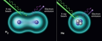 X-ray beam induces photo-ejection of an electron from (left) hydrogen and (right) helium.