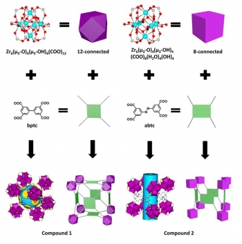 Topologically directed design of metal-organic frameworks (MOFs) for separating mixtures. By using linker molecules with different aspect ratios (thanks to structures bptc and abtc), scientists obtained two robust MOFs with different structures.